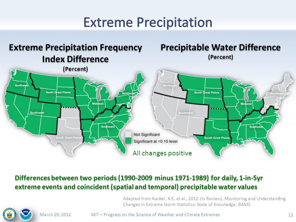 MIT – Progress on the Science of Weather and Climate ExtremesMarch 29, 2012 12 Differences between two periods (1990-2009 minus 1971-1989) for daily, 1-in-5yr extreme events and coincident (spatial and temporal) precipitable water values Extreme Precipitation Frequency Index Difference (Percent) Precipitable Water Difference (Percent) Adapted from Kunkel, K.E.