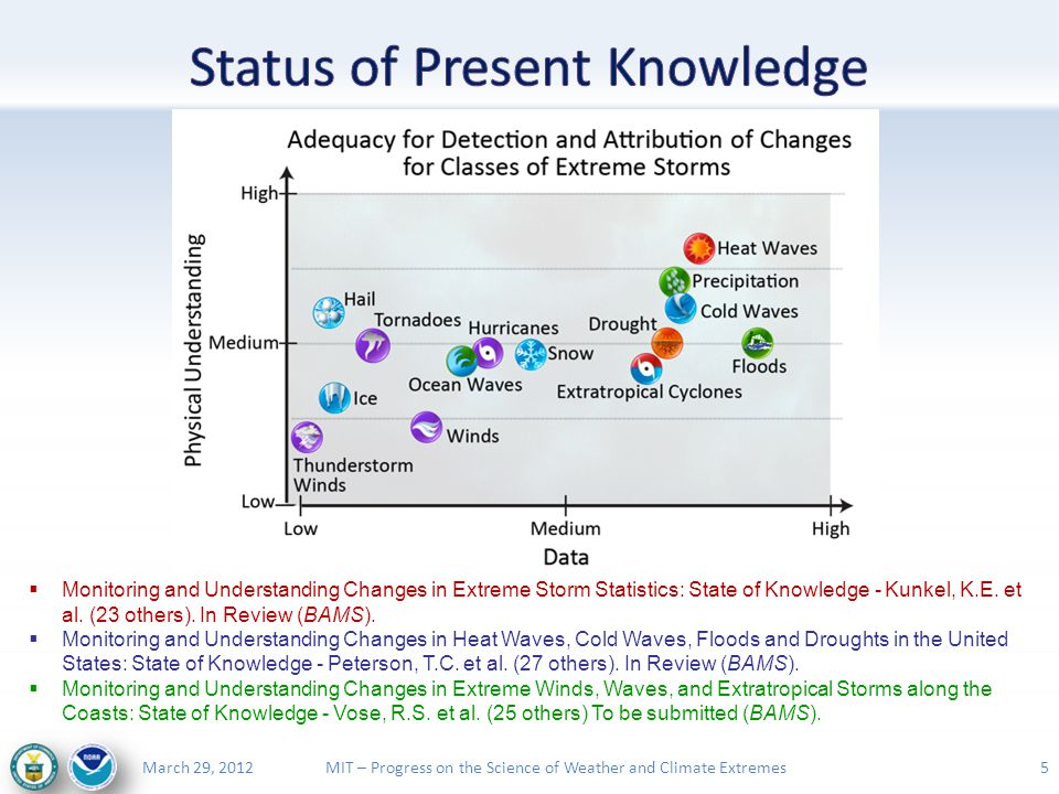 MIT – Progress on the Science of Weather and Climate ExtremesMarch 29, 2012 16 NOAA U.S.