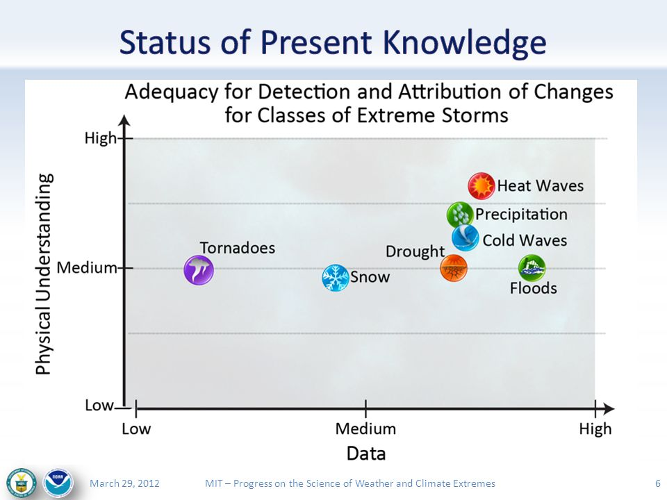 MIT – Progress on the Science of Weather and Climate ExtremesMarch 29, 2012 17 Number of extreme snowstorms (upper 10 percentile) occurring each decade within the six U.S.