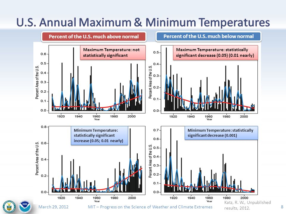 MIT – Progress on the Science of Weather and Climate ExtremesMarch 29, 2012 8 Minimum Temperature: statistically significant increase (0.05; 0.01 nearly) Minimum Temperature: statistically significant decrease (0.001) Percent of the U.S.