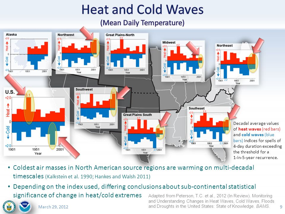 MIT – Progress on the Science of Weather and Climate ExtremesMarch 29, 2012 Coldest air masses in North American source regions are warming on multi-decadal timescales (Kalkstein et al.