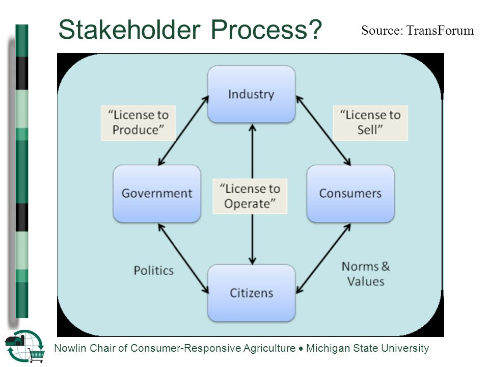 Nowlin Chair of Consumer-Responsive Agriculture  Michigan State University Stakeholder Process.