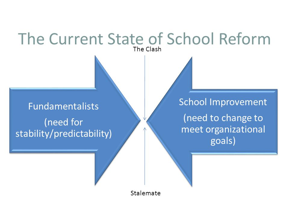The Current State of School Reform Fundamentalists (need for stability/predictability) School Improvement (need to change to meet organizational goals) The Clash Stalemate