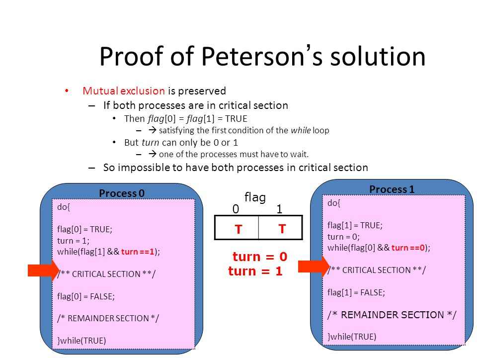 Proof of Peterson ' s solution Mutual exclusion is preserved – If both processes are in critical section Then flag[0] = flag[1] = TRUE –  satisfying the first condition of the while loop But turn can only be 0 or 1 –  one of the processes must have to wait.