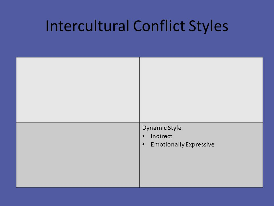 Intercultural Conflict Styles Dynamic Style Indirect Emotionally Expressive