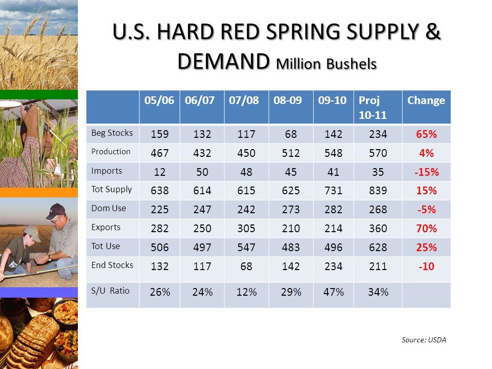 U.S. HARD RED SPRING SUPPLY & DEMAND Million Bushels 05/0606/0707/0808-0909-10Proj 10-11 Change Beg Stocks 1591321176814223465% Production 46743245051