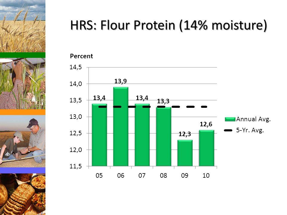 HRS: Flour Protein (14% moisture) Percent
