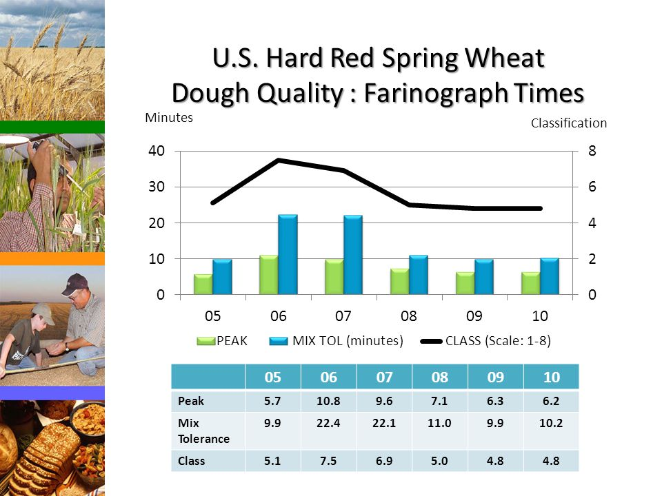 U.S. Hard Red Spring Wheat Dough Quality : Farinograph Times Minutes Classification 050607080910 Peak5.710.89.67.16.36.2 Mix Tolerance 9.922.422.111.0