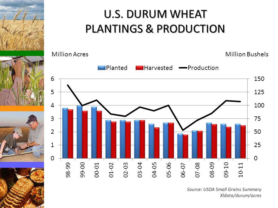 U.S. DURUM WHEAT PLANTINGS & PRODUCTION Source: USDA Small Grains Summary Xldata/durum/acres Million BushelsMillion Acres