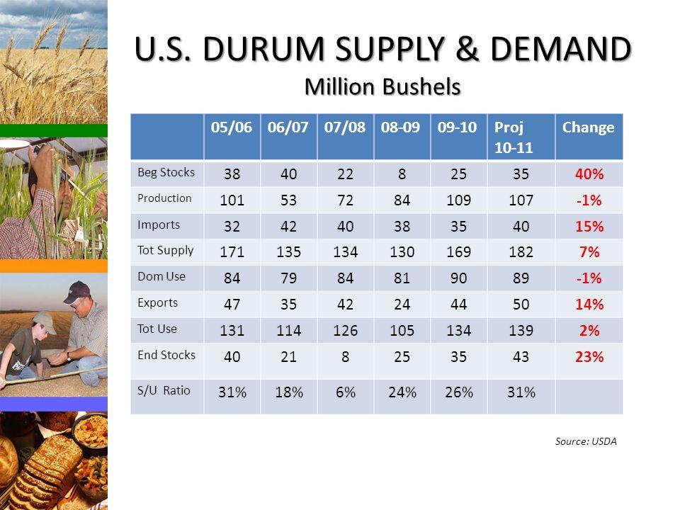 U.S. DURUM SUPPLY & DEMAND Million Bushels 05/0606/0707/0808-0909-10Proj 10-11 Change Beg Stocks 3840228253540% Production 101537284109107-1% Imports