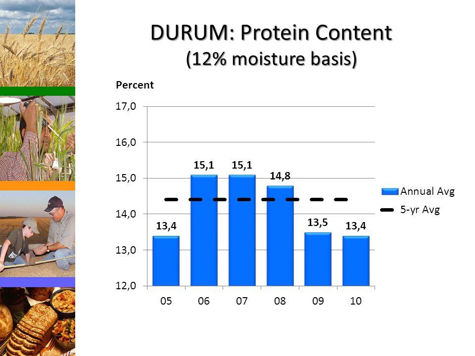 DURUM: Protein Content (12% moisture basis) Percent
