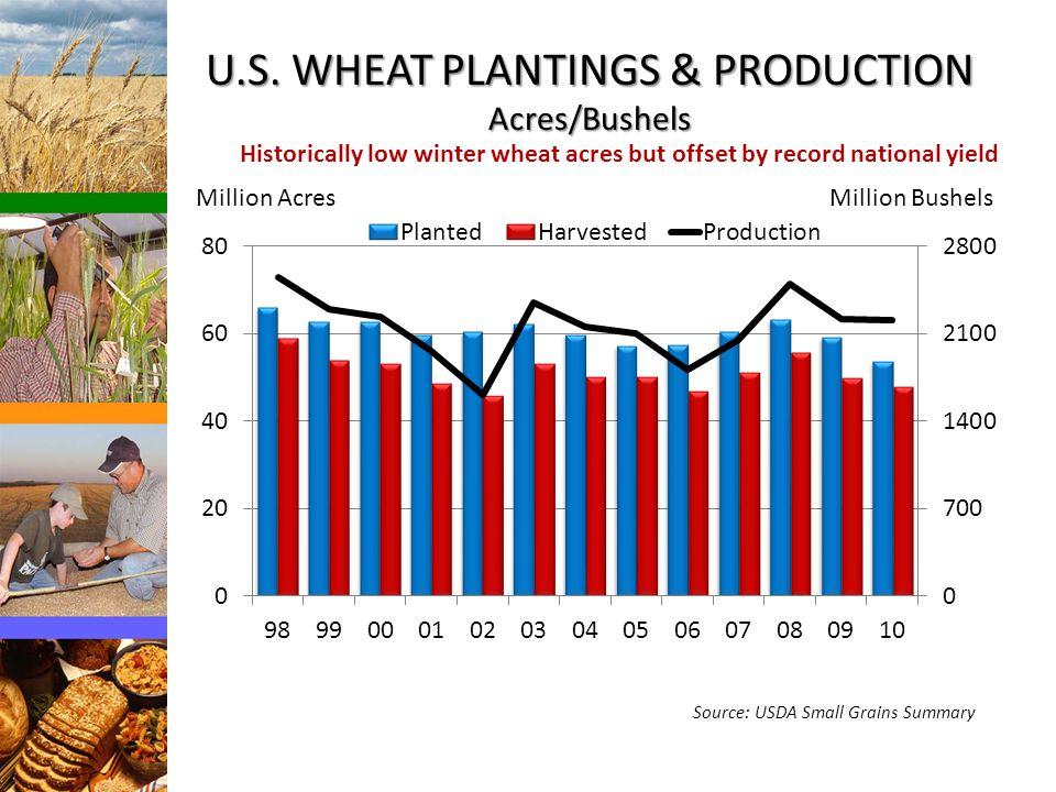 U.S. WHEAT PLANTINGS & PRODUCTION Acres/Bushels Source: USDA Small Grains Summary Million AcresMillion Bushels Historically low winter wheat acres but