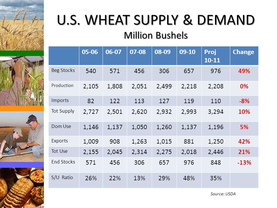 U.S. WHEAT SUPPLY & DEMAND Million Bushels 05-0606-0707-0808-0909-10Proj 10-11 Change Beg Stocks 54057145630665797649% Production 2,1051,8082,0512,499
