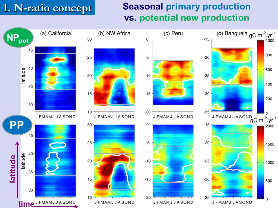 1. N-ratio concept PP Seasonal primary production vs. potential new production time latitude NP pot