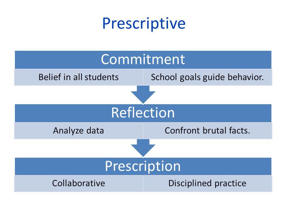 Prescriptive Prescription CollaborativeDisciplined practice Reflection Analyze dataConfront brutal facts.