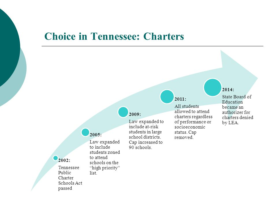 Choice in Tennessee: Charters 2002: Tennessee Public Charter Schools Act passed 2005: Law expanded to include students zoned to attend schools on the