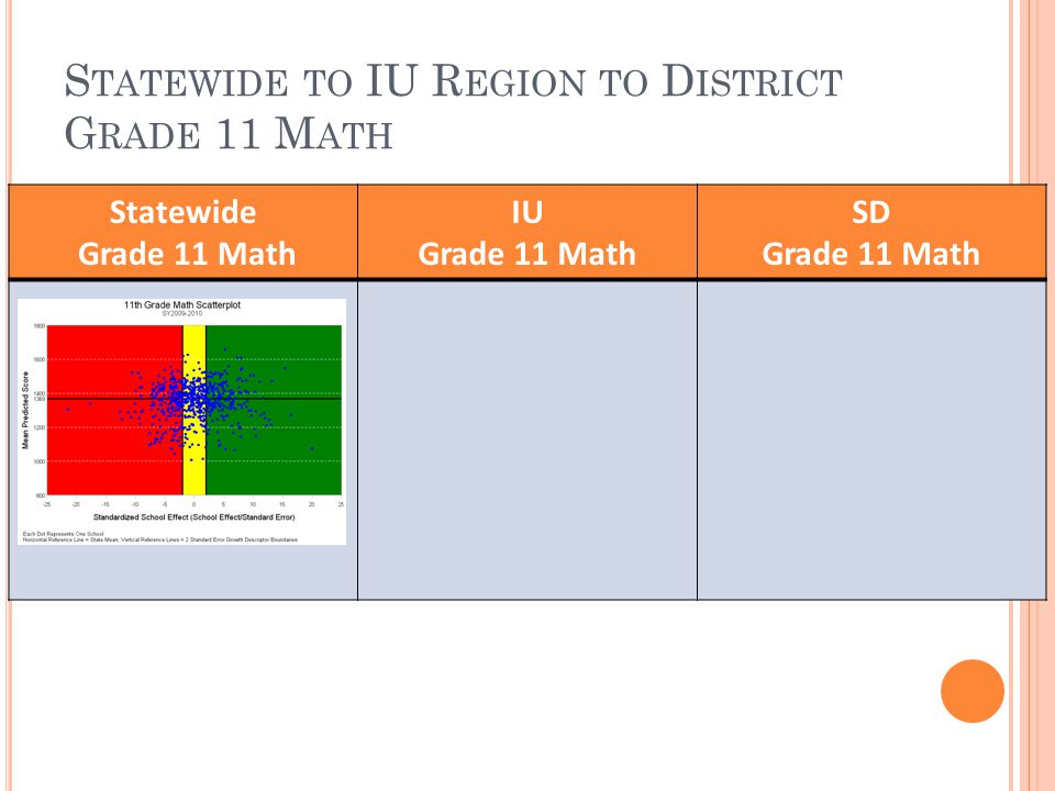 S TATEWIDE TO IU R EGION TO D ISTRICT G RADE 11 M ATH Statewide Grade 11 Math IU Grade 11 Math SD Grade 11 Math