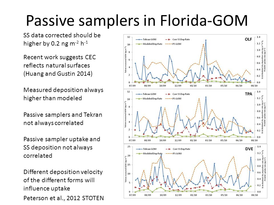 Passive samplers in Florida-GOM Peterson et al., 2012 STOTEN SS data corrected should be higher by 0.2 ng m -2 h -1 Recent work suggests CEC reflects natural surfaces (Huang and Gustin 2014) Measured deposition always higher than modeled Passive samplers and Tekran not always correlated Passive sampler uptake and SS deposition not always correlated Different deposition velocity of the different forms will influence uptake