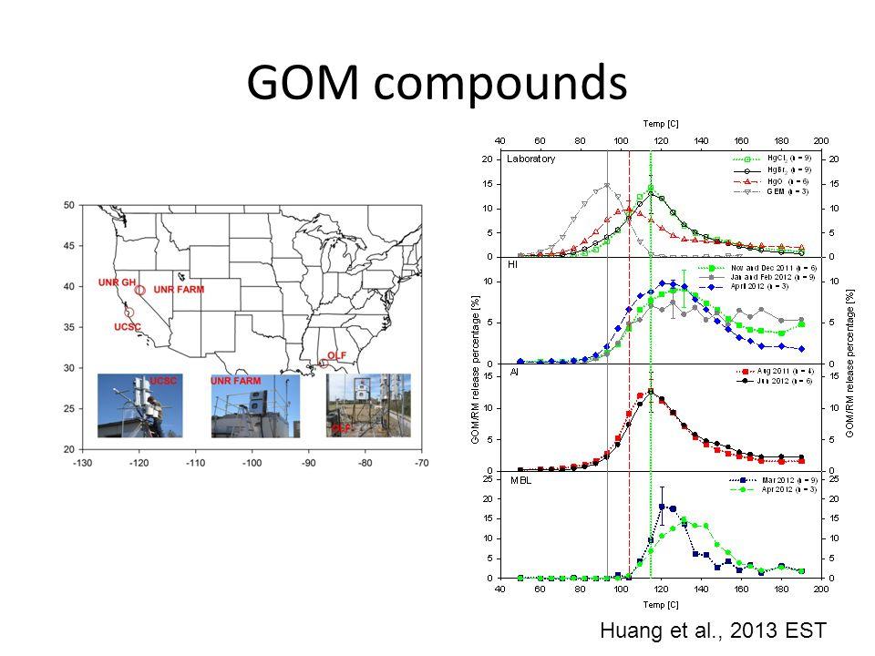 GOM compounds Huang et al., 2013 EST