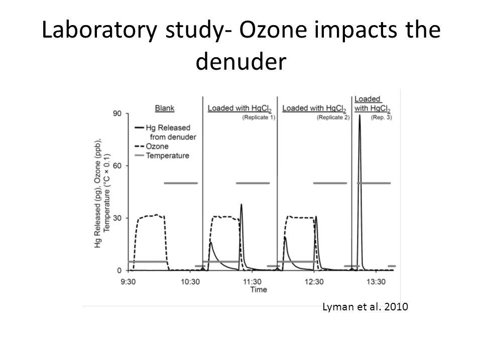 Laboratory study- Ozone impacts the denuder Lyman et al. 2010