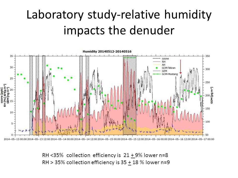 Laboratory study-relative humidity impacts the denuder RH <35% collection efficiency is 21 + 9% lower n=8 RH > 35% collection efficiency is 35 + 18 % lower n=9