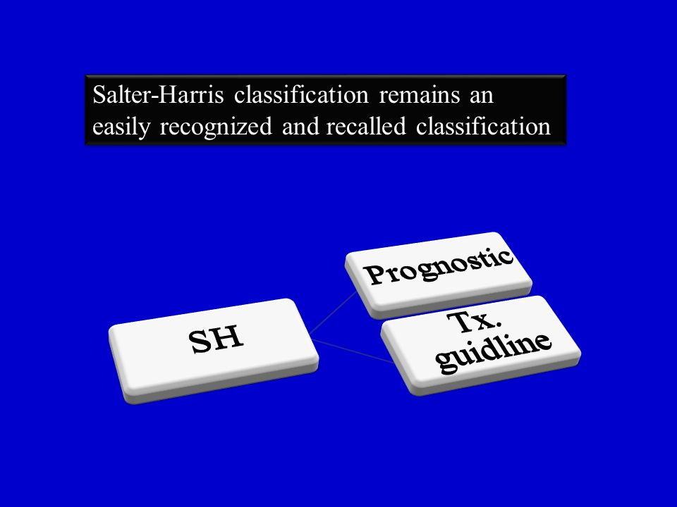 Salter-Harris classification remains an easily recognized and recalled classification Salter-Harris classification remains an easily recognized and recalled classification