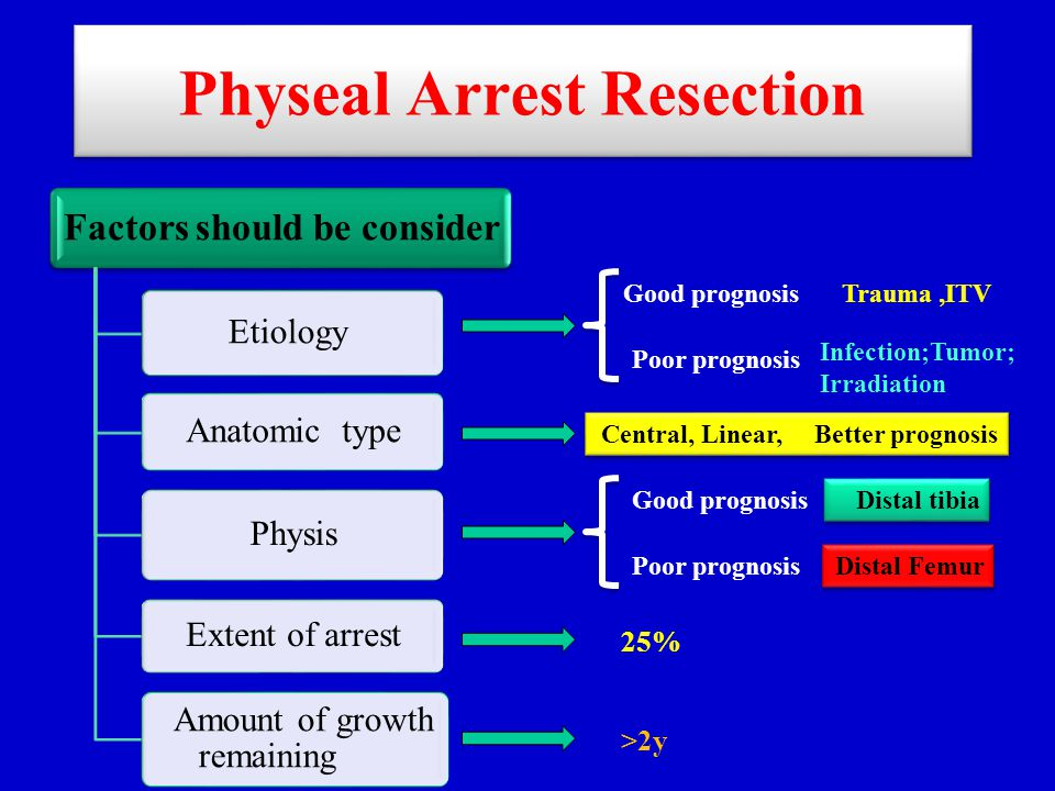 Physeal Arrest Resection Factors should be consider Etiology Anatomic type Physis Extent of arrest Amount of growth remaining Good prognosis Poor prog