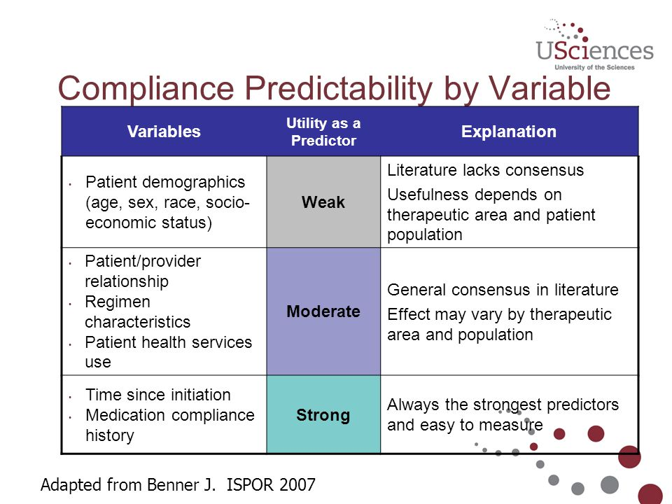Compliance Predictability by Variable Variables Utility as a Predictor Explanation Patient demographics (age, sex, race, socio- economic status) Weak