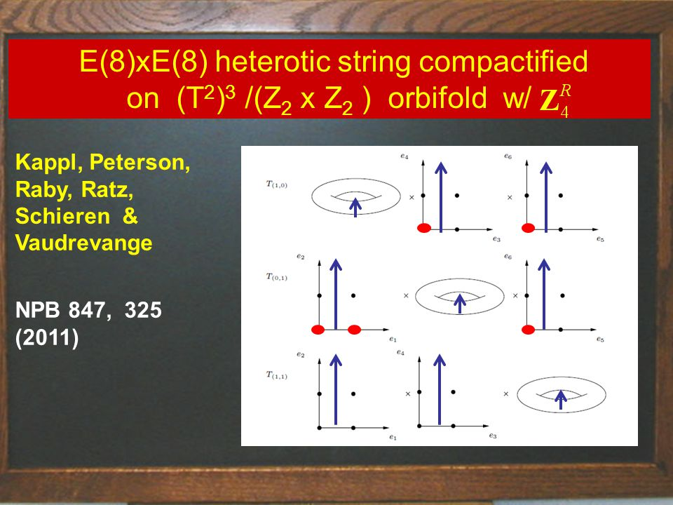 String Theory - fluctuating strings in 10 space-time dimensions E(8)xE(8) heterotic string compactified on (T 2 ) 3 /(Z 2 x Z 2 ) orbifold w/ Kappl, Peterson, Raby, Ratz, Schieren & Vaudrevange NPB 847, 325 (2011)
