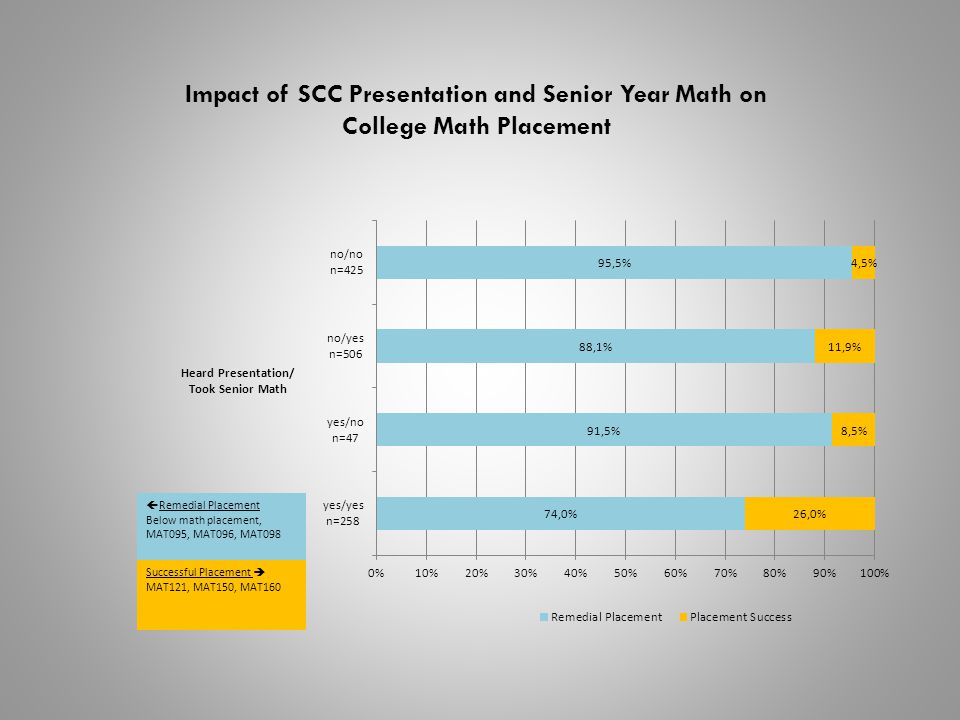 Impact of SCC Presentation and Senior Year Math on College Math Placement