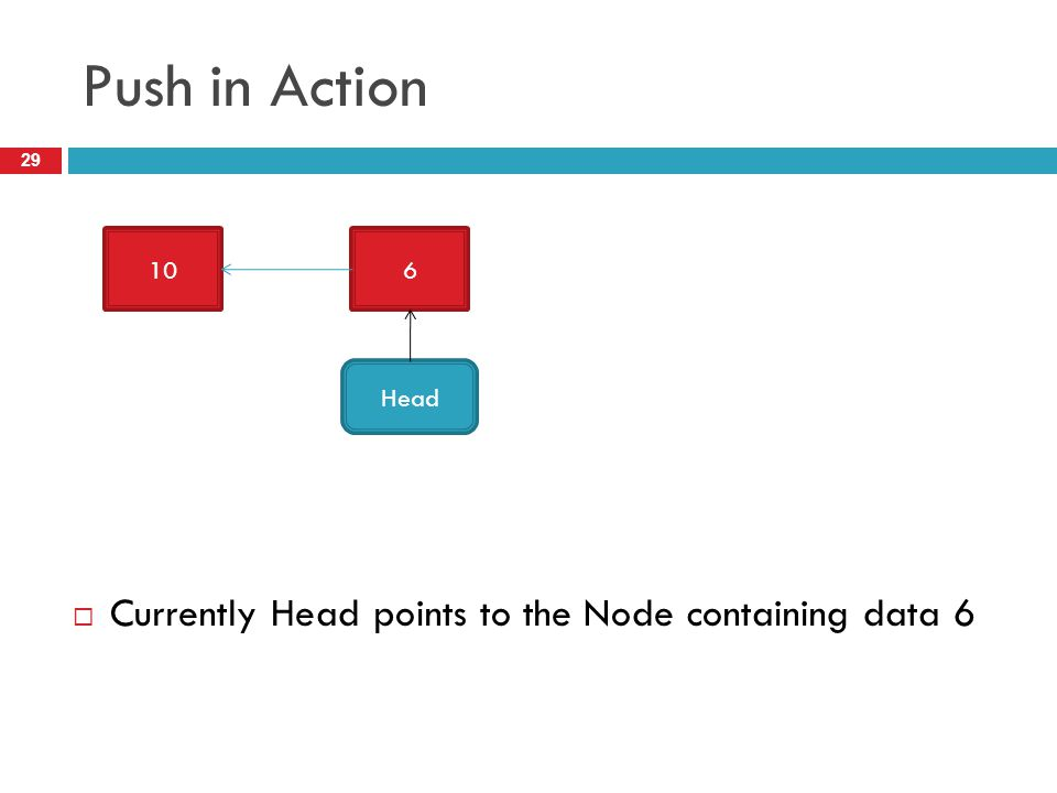 Push in Action 29  Currently Head points to the Node containing data 6 106 Head