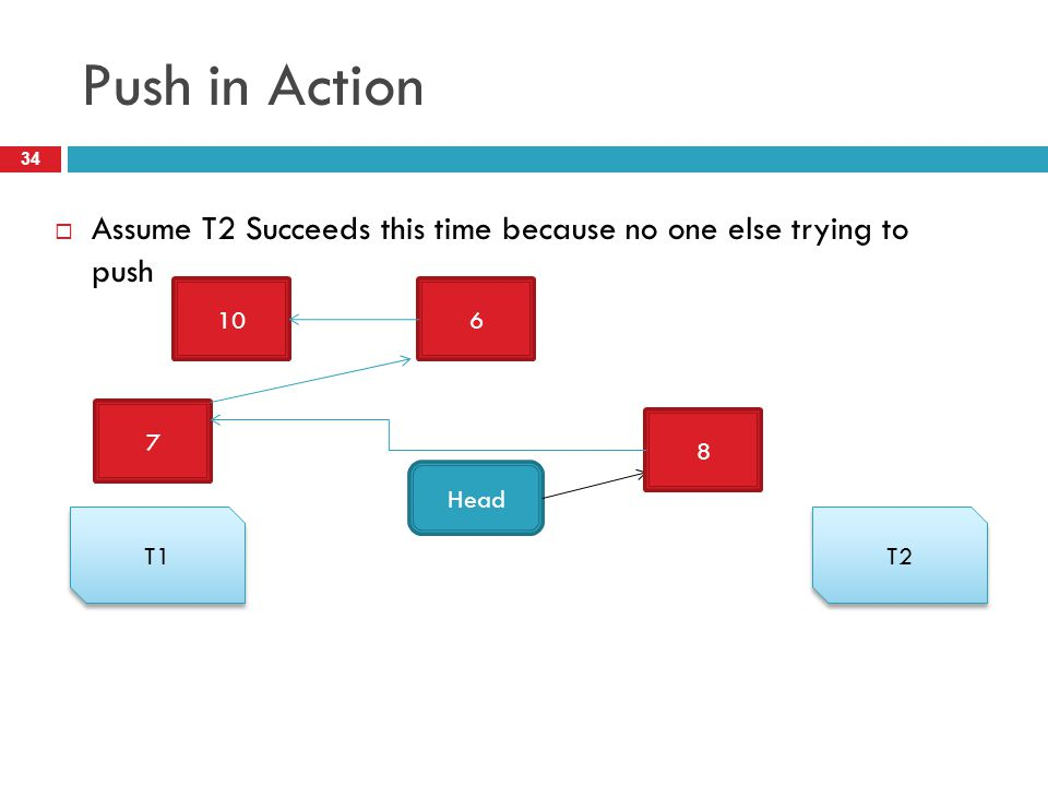 Push in Action  Assume T2 Succeeds this time because no one else trying to push 34 T1 T2 106 Head 7 8