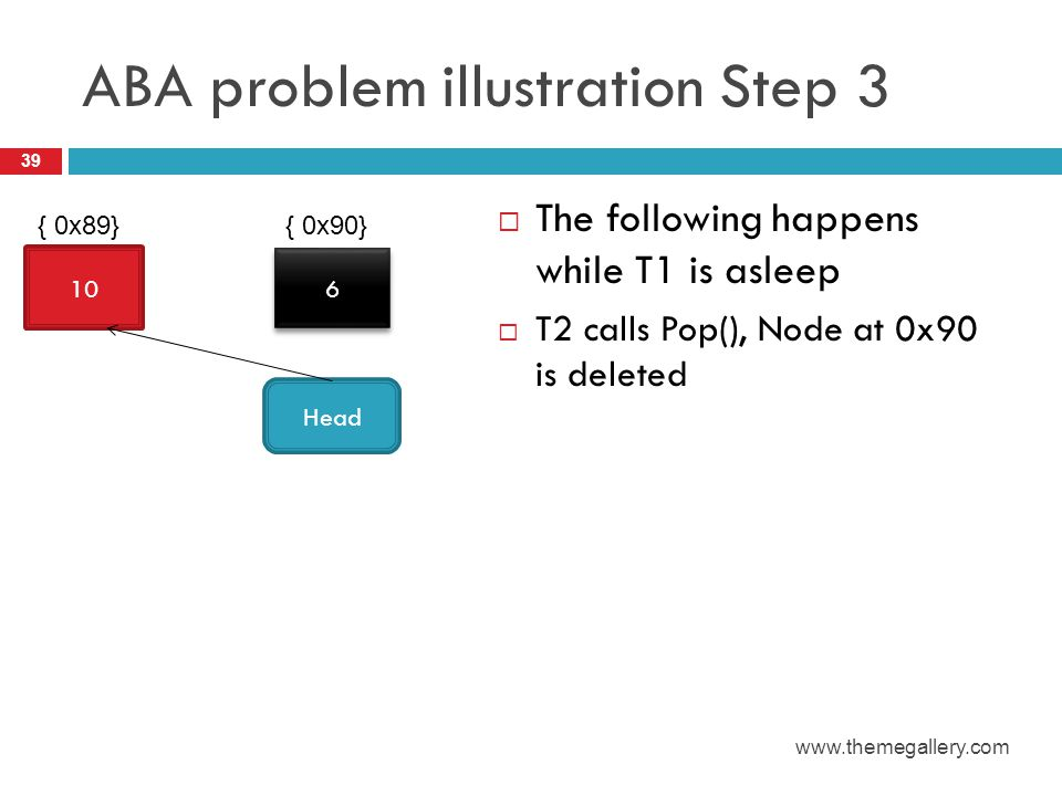 ABA problem illustration Step 3  The following happens while T1 is asleep  T2 calls Pop(), Node at 0x90 is deleted 39 www.themegallery.com 10 6 6 He