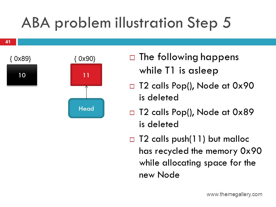 ABA problem illustration Step 5  The following happens while T1 is asleep  T2 calls Pop(), Node at 0x90 is deleted  T2 calls Pop(), Node at 0x89 is