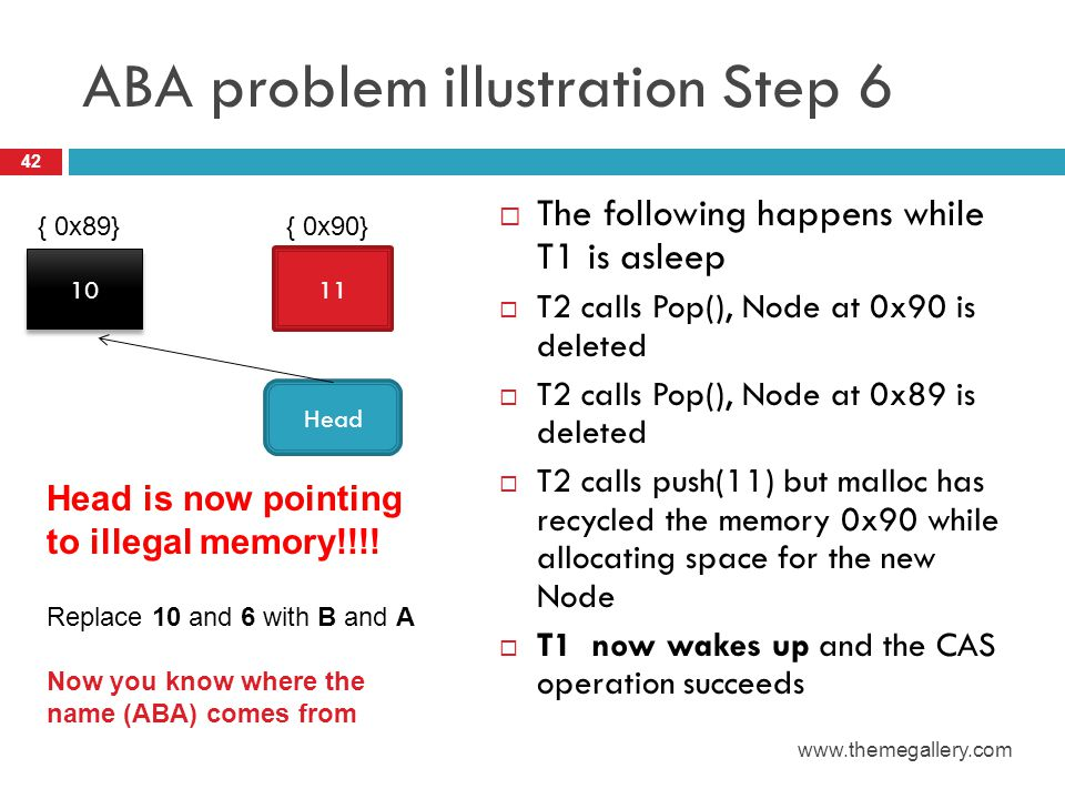 ABA problem illustration Step 6  The following happens while T1 is asleep  T2 calls Pop(), Node at 0x90 is deleted  T2 calls Pop(), Node at 0x89 is