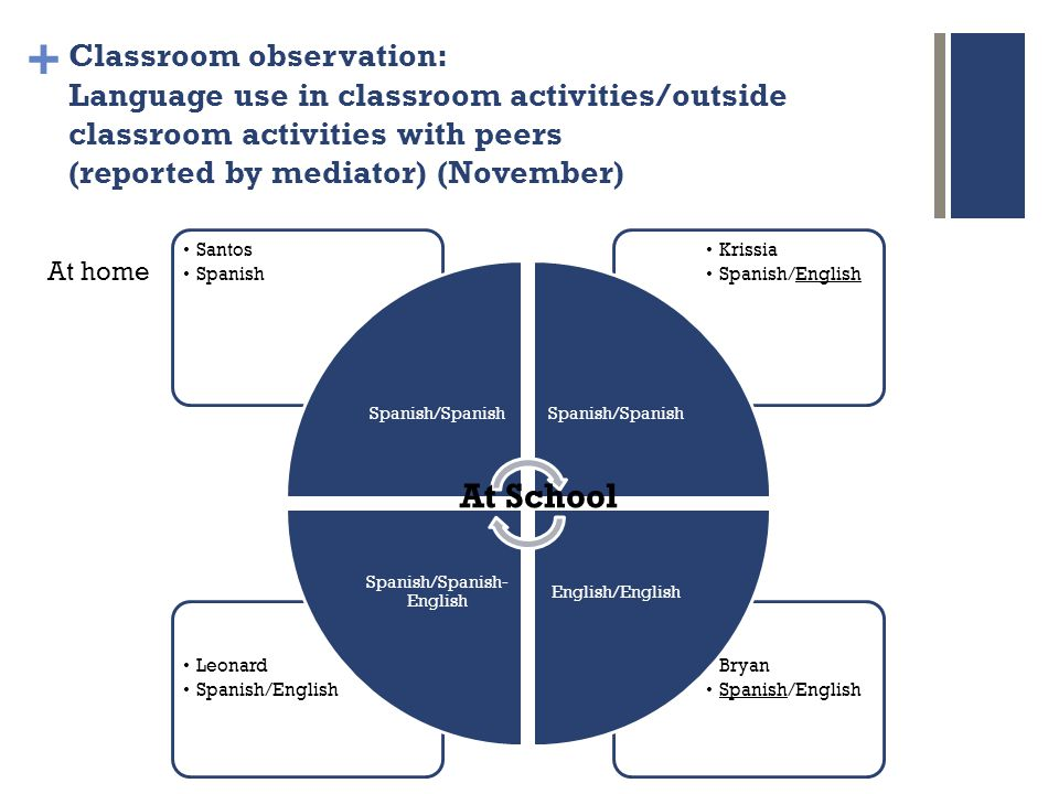 + Classroom observation: Language use in classroom activities/outside classroom activities with peers (reported by mediator) (November) Bryan Spanish/English Leonard Spanish/English Krissia Spanish/English Santos Spanish Spanish/Spanish English/English Spanish/Spanish- English At home At School
