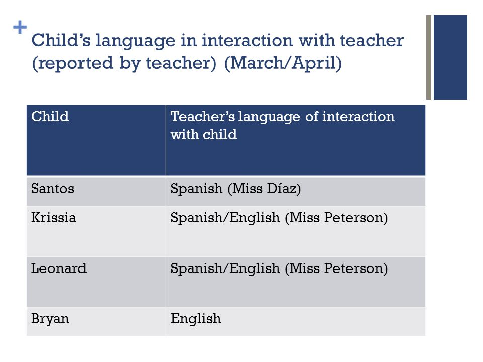 + Child's language in interaction with teacher (reported by teacher) (March/April) ChildTeacher's language of interaction with child SantosSpanish (Miss Díaz) KrissiaSpanish/English (Miss Peterson) LeonardSpanish/English (Miss Peterson) BryanEnglish
