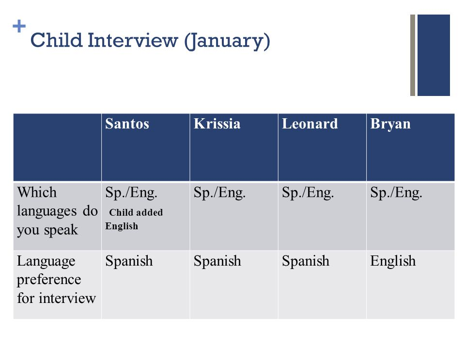 + Child Interview (January) SantosKrissiaLeonardBryan Which languages do you speak Sp./Eng.