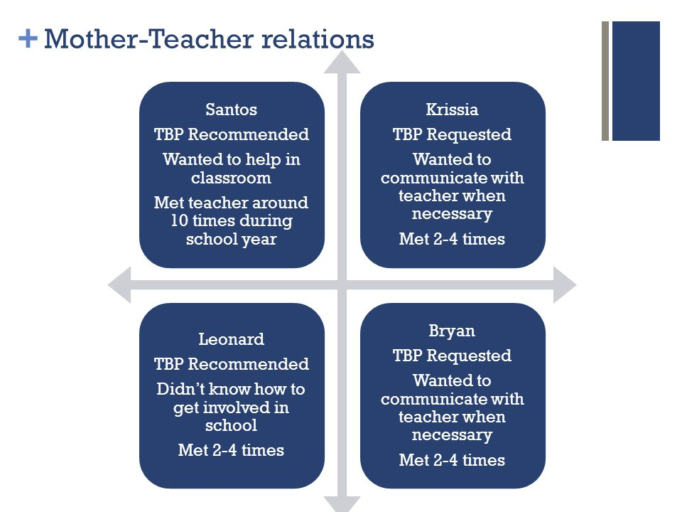 + Mother-Teacher relations Santos TBP Recommended Wanted to help in classroom Met teacher around 10 times during school year Krissia TBP Requested Wanted to communicate with teacher when necessary Met 2-4 times Leonard TBP Recommended Didn't know how to get involved in school Met 2-4 times Bryan TBP Requested Wanted to communicate with teacher when necessary Met 2-4 times