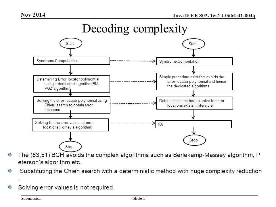 doc.: IEEE 802. 15-14-0664-01-004q Submission Decoding complexity Nov 2014 Syndrome Computation Determining Error locator polynomial using a dedicated