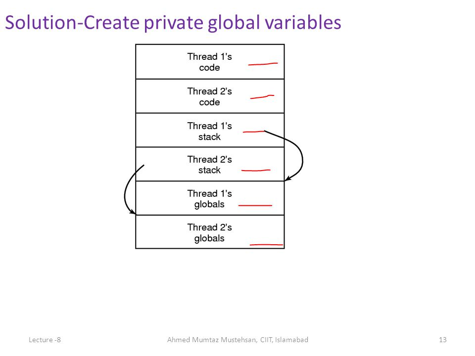 Solution-Create private global variables Lecture -8Ahmed Mumtaz Mustehsan, CIIT, Islamabad13