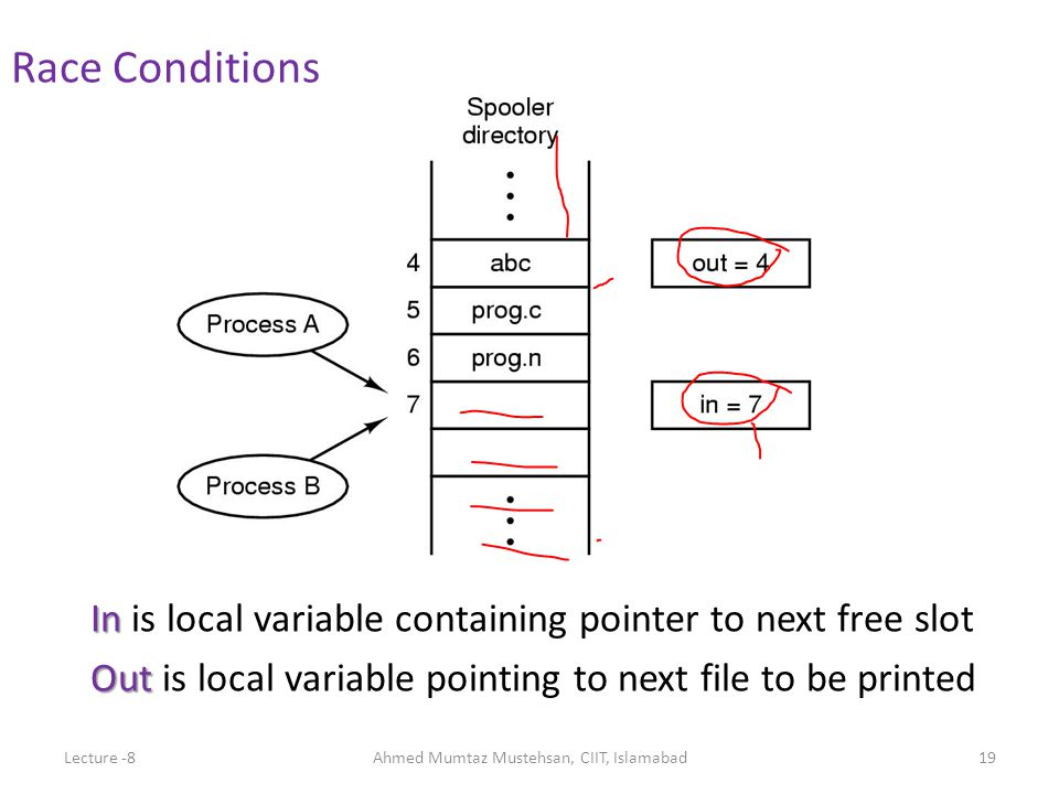 In In is local variable containing pointer to next free slot Out Out is local variable pointing to next file to be printed Race Conditions Lecture -8Ahmed Mumtaz Mustehsan, CIIT, Islamabad19
