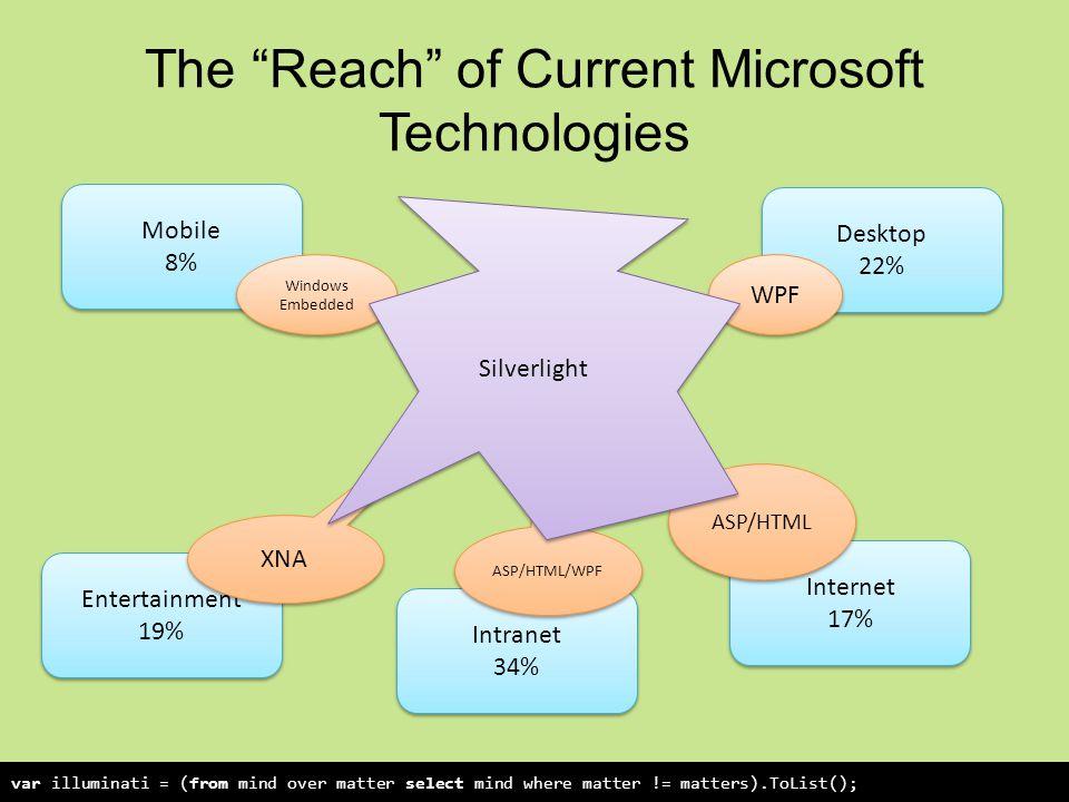 The Reach of Current Microsoft Technologies var illuminati = (from mind over matter select mind where matter != matters).ToList(); Internet 17% Mobile 8% Intranet 34% Desktop 22% Entertainment 19% Windows Embedded XNA ASP/HTML/WPF ASP/HTML WPF Silverlight