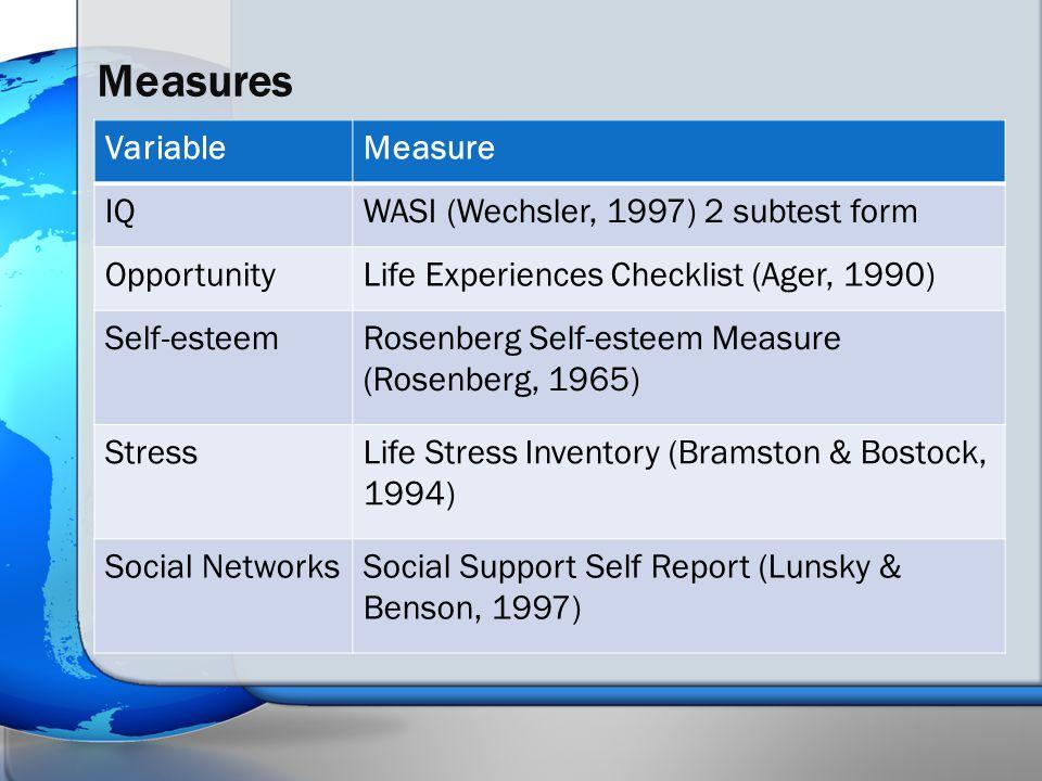 Measures VariableMeasure IQWASI (Wechsler, 1997) 2 subtest form OpportunityLife Experiences Checklist (Ager, 1990) Self-esteemRosenberg Self-esteem Measure (Rosenberg, 1965) StressLife Stress Inventory (Bramston & Bostock, 1994) Social NetworksSocial Support Self Report (Lunsky & Benson, 1997)