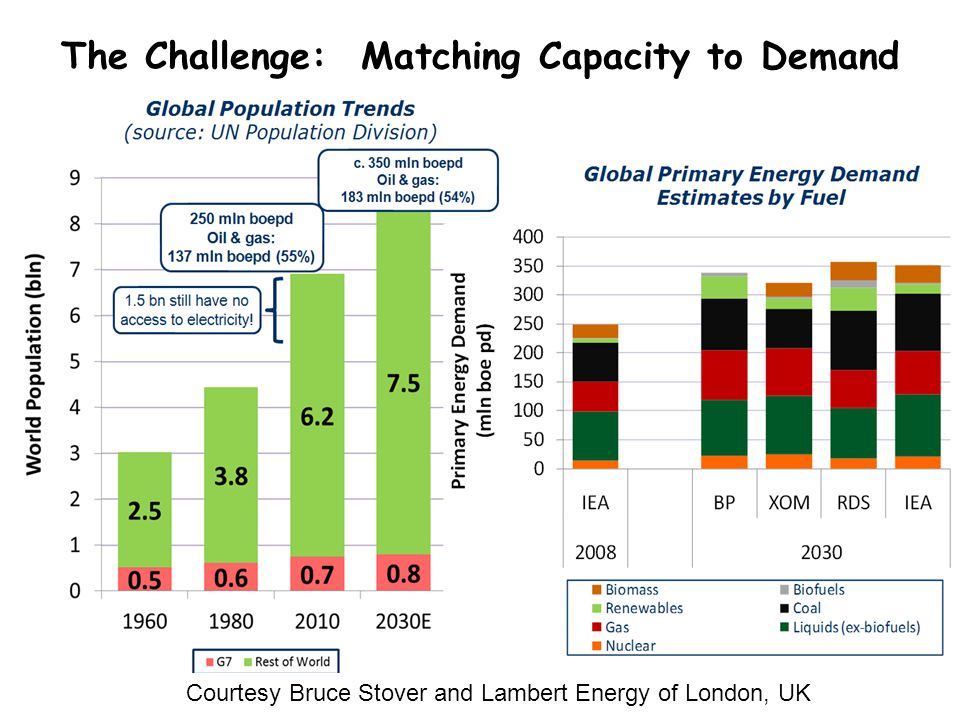 Specific Announcements of Opportunity in Energy/Biofuels/Bioenergy More than 100 of them.