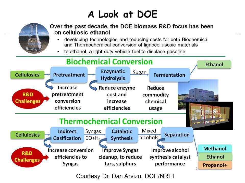 Biomass Conversion Cost Reduction Courtesy Dr. Dan Arvizu, DOE/NREL