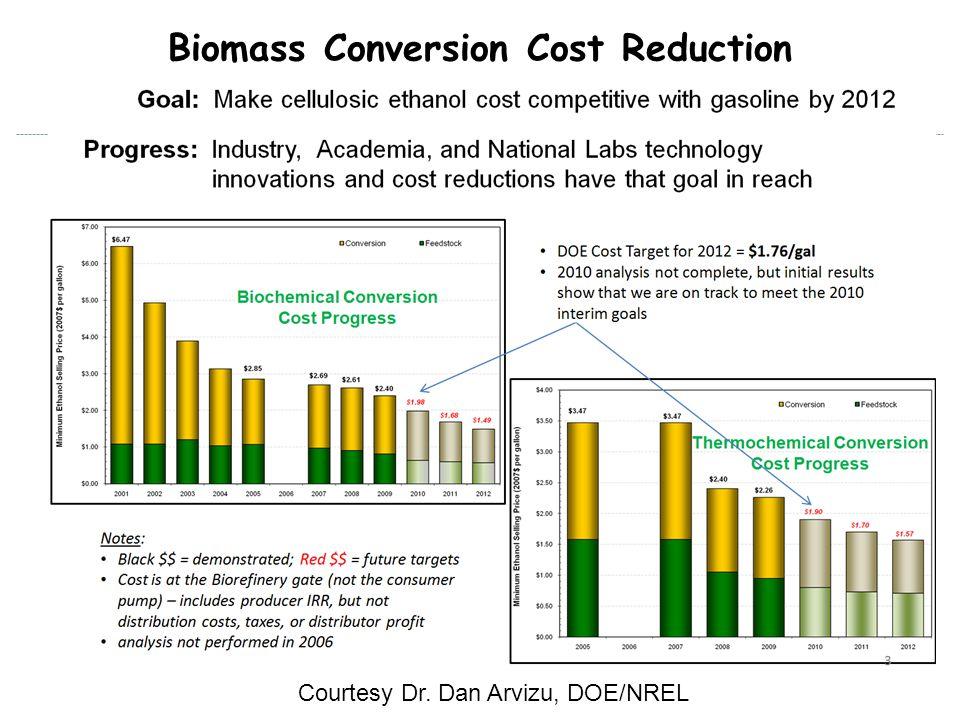 DOE/Industry Funded Demonstration Plants Courtesy Dr. Dan Arvizu, DOE/NREL