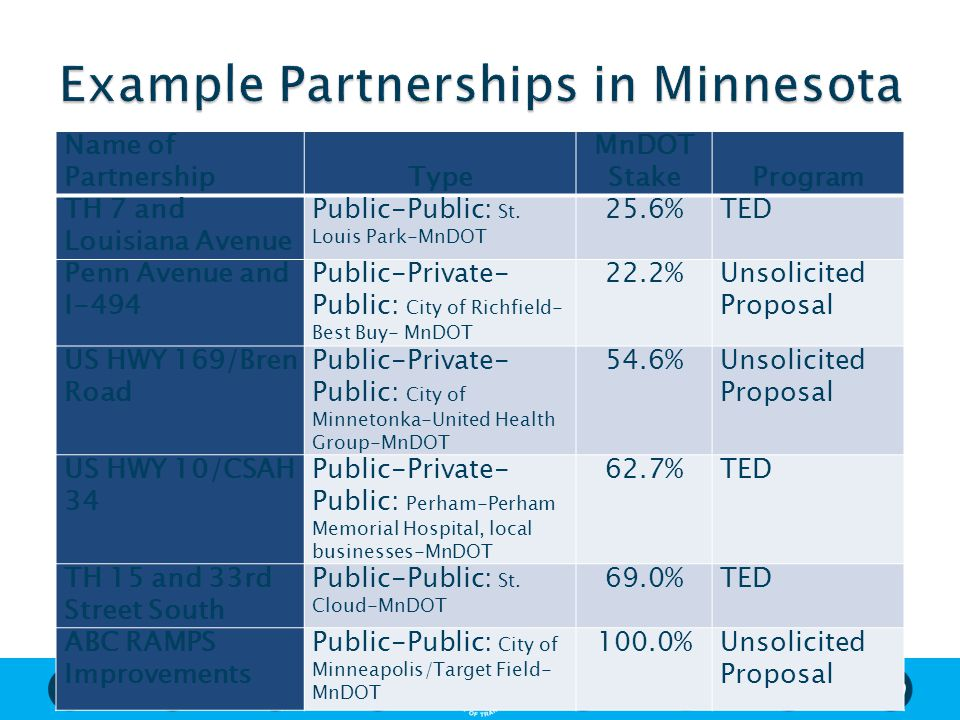 Name of PartnershipType MnDOT StakeProgram TH 7 and Louisiana Avenue Public-Public: St. Louis Park-MnDOT 25.6%TED Penn Avenue and I-494 Public-Private