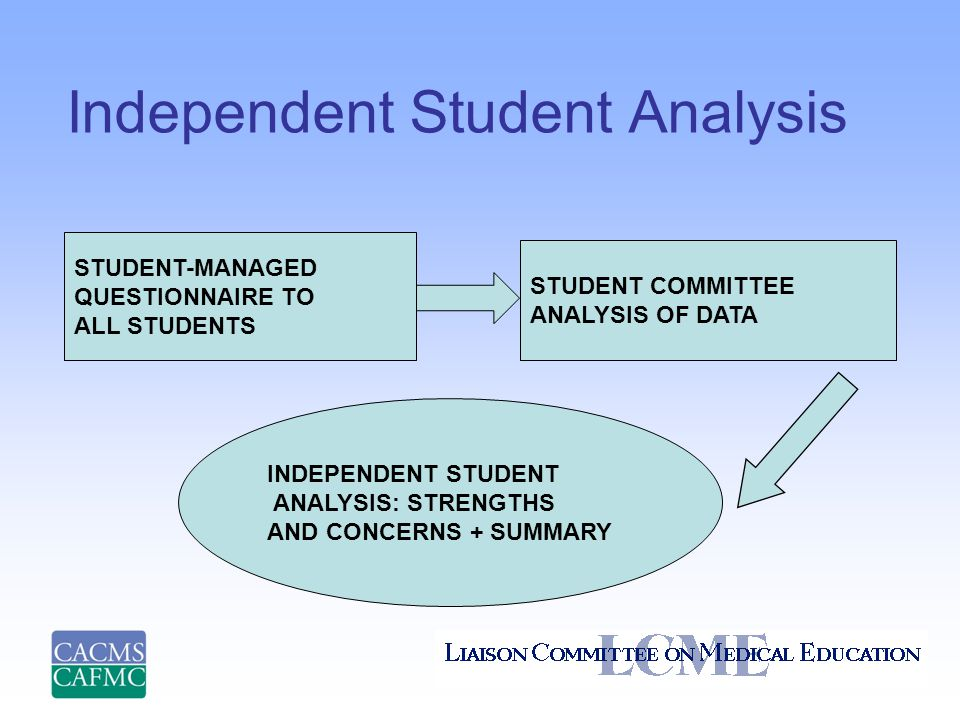 Independent Student Analysis STUDENT-MANAGED QUESTIONNAIRE TO ALL STUDENTS STUDENT COMMITTEE ANALYSIS OF DATA INDEPENDENT STUDENT ANALYSIS: STRENGTHS AND CONCERNS + SUMMARY