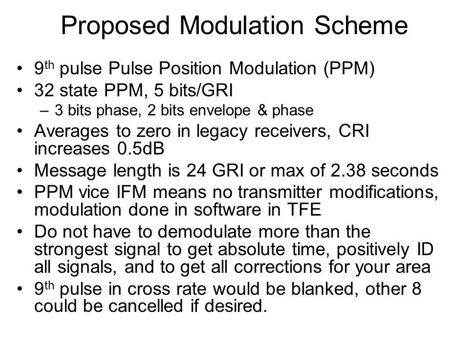 Encoding & Decoding 45 data bits modulo 32 adder RS (24,9) encoder RS (24,9,X) bounded distance decoder c * + modulator demodulator channel modulo 32 subtraction c * + 45 data bits -